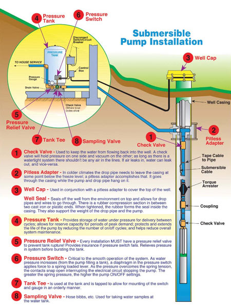 well pump service maryland, virginia, west virginia tri county above ground pool installation diagram submersible well pump installation